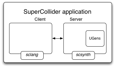 SuperCollider Architecture (simplified)